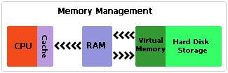 diagram of system memory