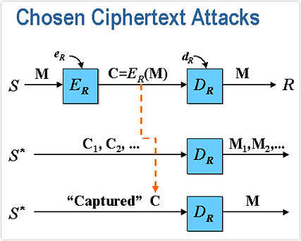 known Ciphertext attack tool
